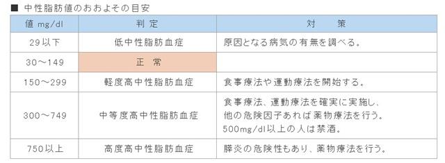中性脂肪値 女性 30代 平均 健康診断